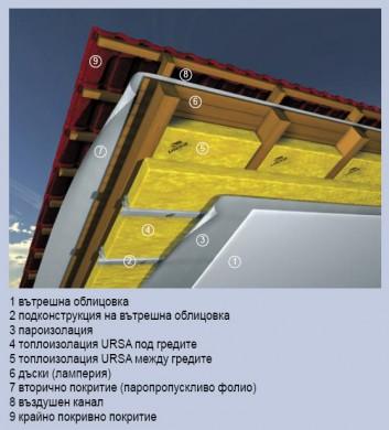 Минерална вата за скатни покриви URSA SF38
